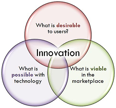 7 Steps to Innovation